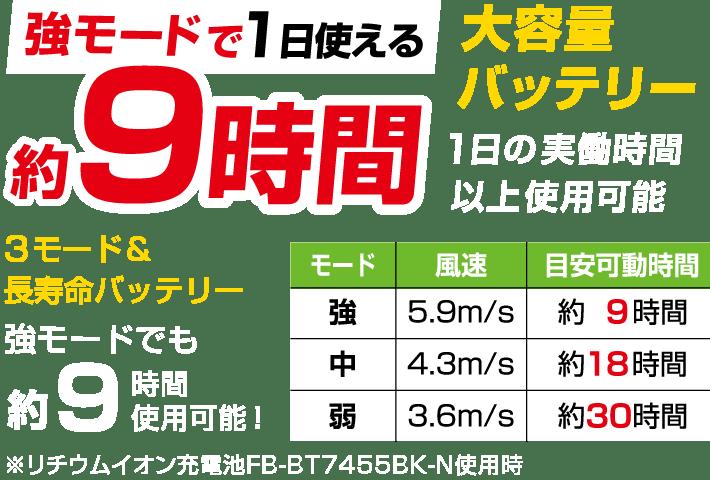 強モードで1日使える 約9時間 大容量パッテリー 1日の実働時間以上使用可能 3モード&長寿命バッテリー  強モード 風速5.9m/s 目安稼働時間約9時間、 中モード 風速4.3m/s 目安稼働時間約18時間、 強モード 風速3.6m/s 目安稼働時間約30時間 ※リチウムイオン充電池FB-BT7455BK-N使用時