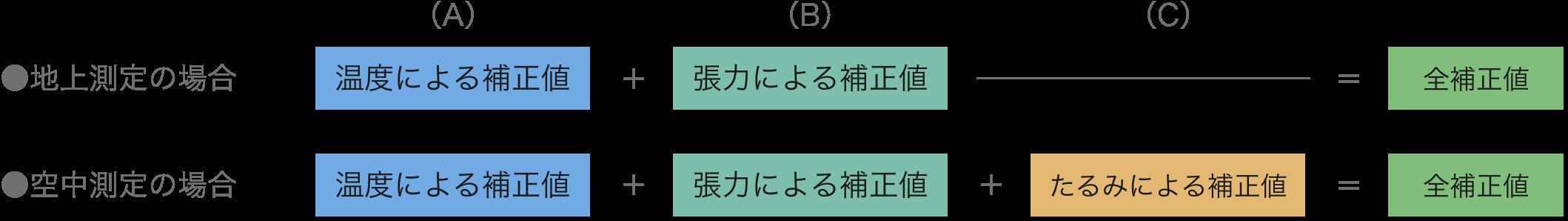 補正する3つの条件 計算式