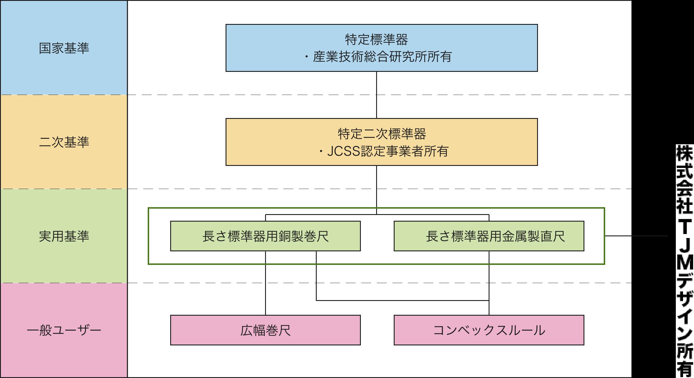 (株)TJMデザイン長さ機器トレーサビリティ体系図